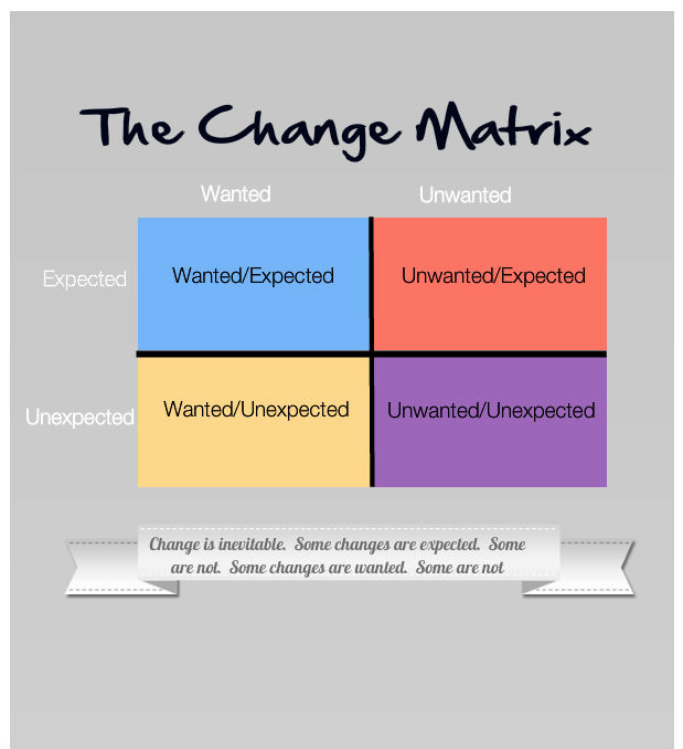 Lee Baucom's Change Matrix